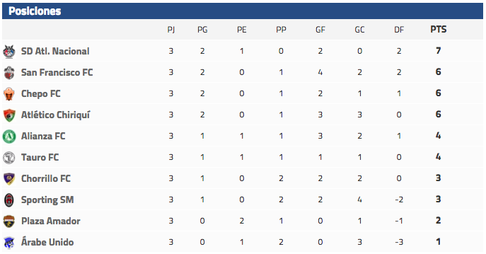 3era jornada LPF tabla